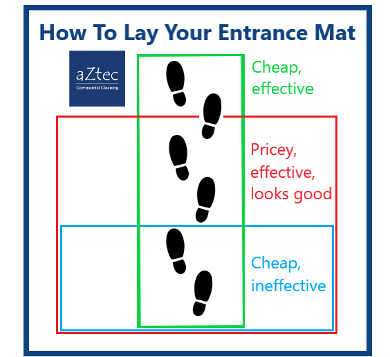 cleaning company guide to laying an entrance mat for most effective footfall